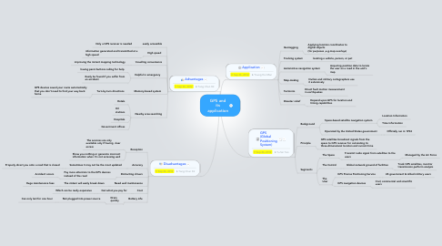 Mind Map: GPS and its application