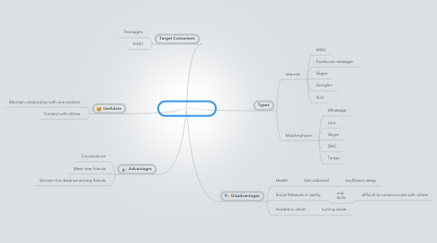 Mind Map: Text Messaging
