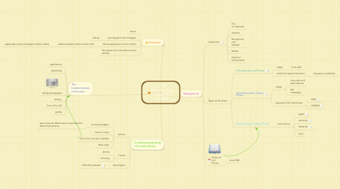 Mind Map: THE INNOVATION OF MOBILE PHONE