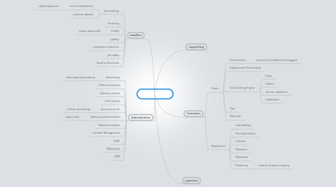 Mind Map: My Hot Water