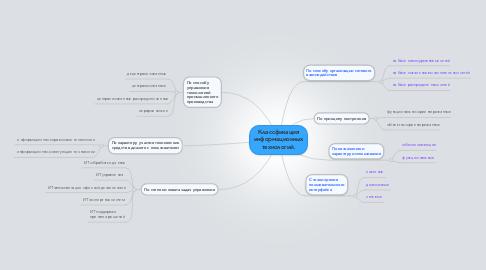 Mind Map: Классфикация информационных технологий.