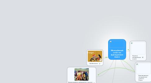 Mind Map: Молодёжный сленг во французском языке