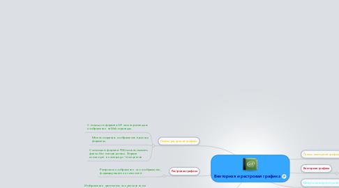Mind Map: Векторная и растровая графика