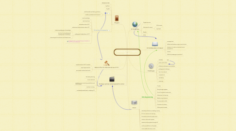 Mind Map: Educational Technologies in Finland