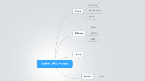 Mind Map: Broker Office Manual
