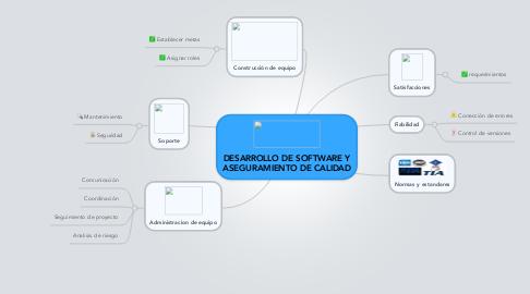 Mind Map: DESARROLLO DE SOFTWARE Y ASEGURAMIENTO DE CALIDAD