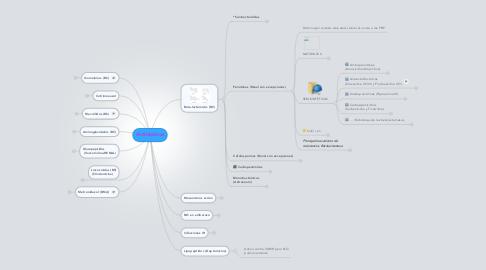Mind Map: Antibióticos