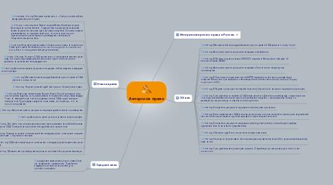 Mind Map: Авторское право
