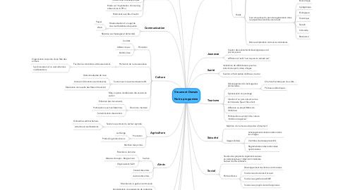 Mind Map: Stoumont Demain  Notre programme