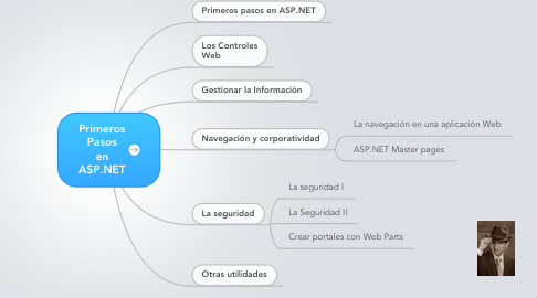 Mind Map: Primeros Pasos en ASP.NET