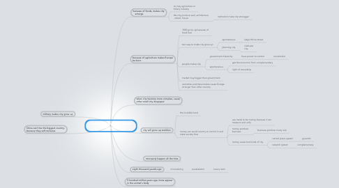 Mind Map: a thousand years of nonlinear history