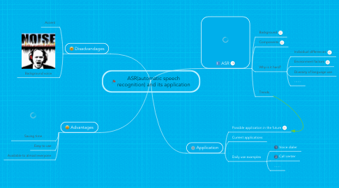 Mind Map: ASR(automatic speech recognition) and its application