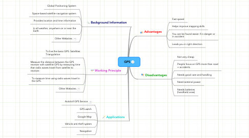Mind Map: GPS