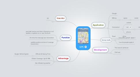 Mind Map: GPS