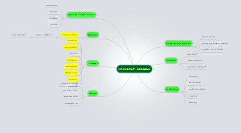 Mind Map: intervención educativa