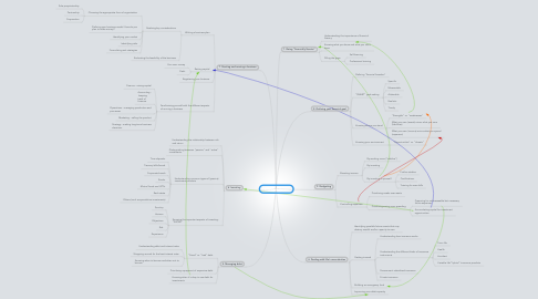Mind Map: Financial Literacy