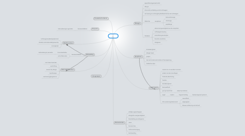 Mind Map: Astma