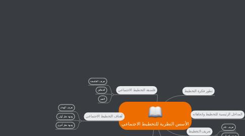 Mind Map: الأسس النظرية للتخطيط الاجتماعي