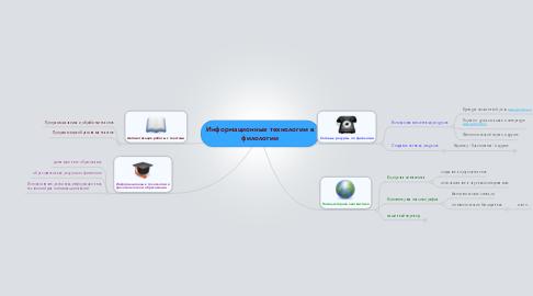 Mind Map: Информационные технологии в филологии