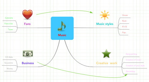 Mind Map: Music