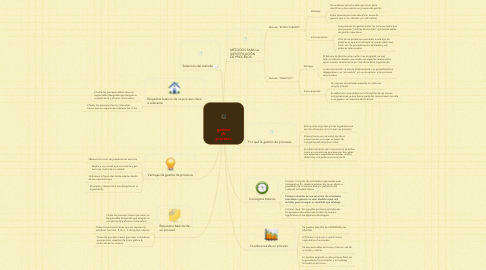 Mind Map: gestion de procesos