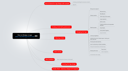 Mind Map: How to Design a Logo www.nobulldesignschool.com