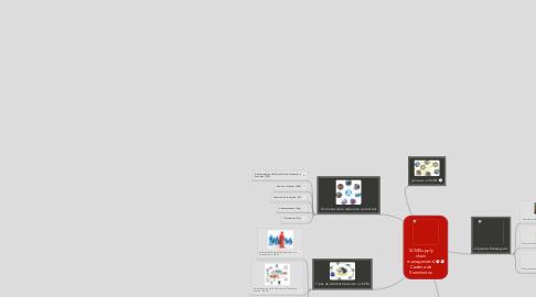 Mind Map: SCM(Supply chain management) Cadena de Suministros