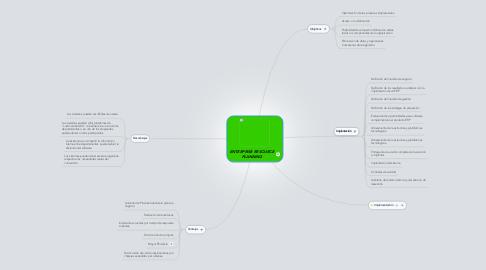 Mind Map: ENTERPRISE RESOURCE PLANNING