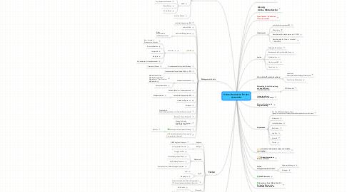 Mind Map: Online-Ressourcen für den Unterricht