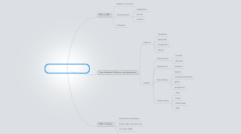 Mind Map: Open Notebook Science: Tools of