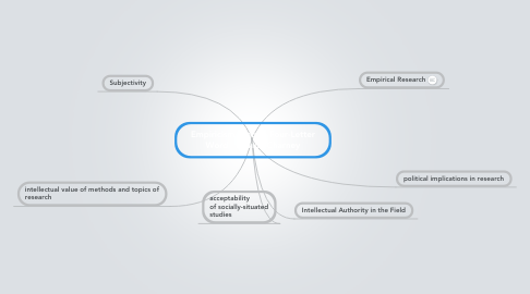 Mind Map: Empiricism is not a Four-Letter Word - Davida Charney