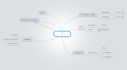 Mind Map: Funktioner