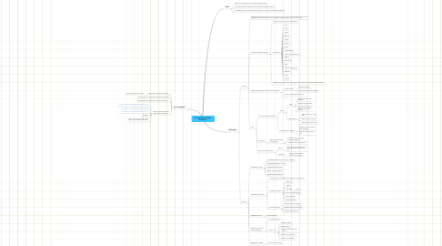 Mind Map: Prototyping Weekends - Wallstream
