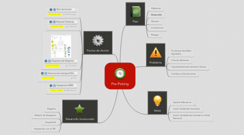 Mind Map: Pre-Picking