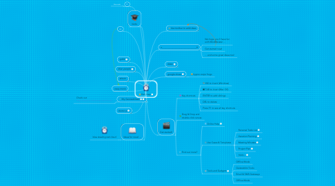 Mind Map: Duh map