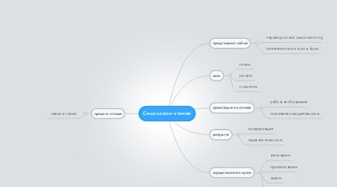 Mind Map: Смысловое чтение