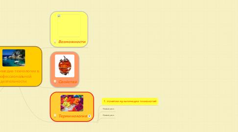 Mind Map: Мультимедиа технологии в профессиональной деятельности