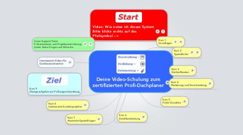 Mind Map: Deine Video-Schulung zum zertifizierten Profi-Dachplaner