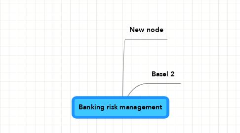 Mind Map: Banking risk management