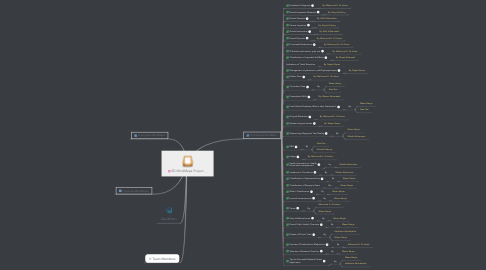 Mind Map: SD MindMaps Project
