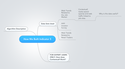 Mind Map: How We Built Indicator 5