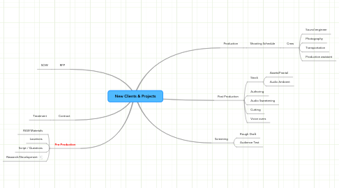 Mind Map: New Clients & Projects