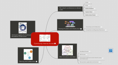 Mind Map: Community Internet Access