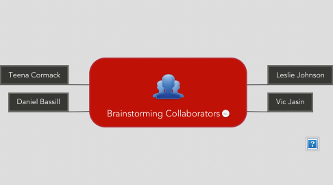 Mind Map: Brainstorming Collaborators