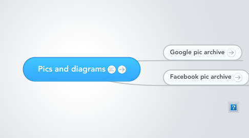 Mind Map: Pics and diagrams