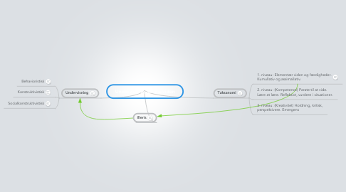 Mind Map: Undervisning-læring-viden