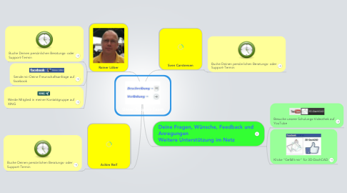 Mind Map: Unser Support-Team