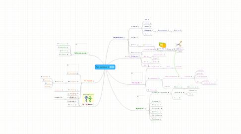 Mind Map: Santé publique : L.