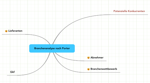 Mind Map: Branchenanalyse nach Porter