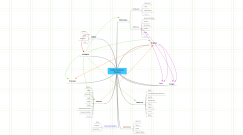 Mind Map: Exhibit Production Database